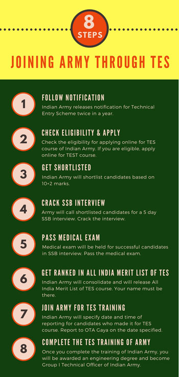 Infographics for joining Indian Army through TES course