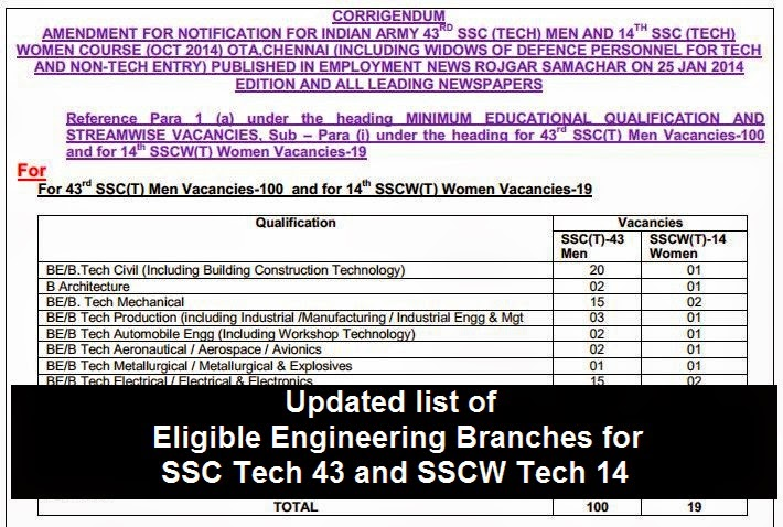 Updated list of eligible branches for SSC Tech and SSCW Tech courses