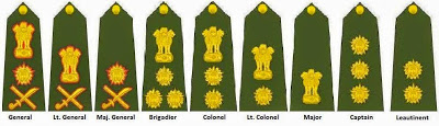 Rank structure and pay scales of army officers