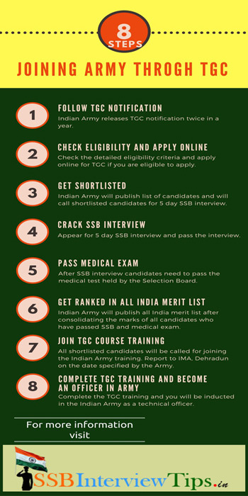 Infographics for joining Indian Army through TGC course